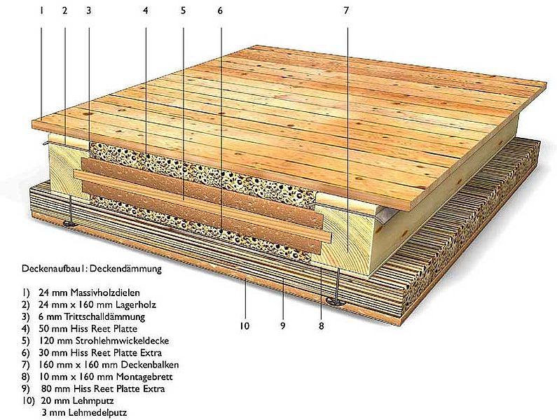 Schilfrohrplatten Anwendung Von Dachdeckung Bis Zum Gartenzaun